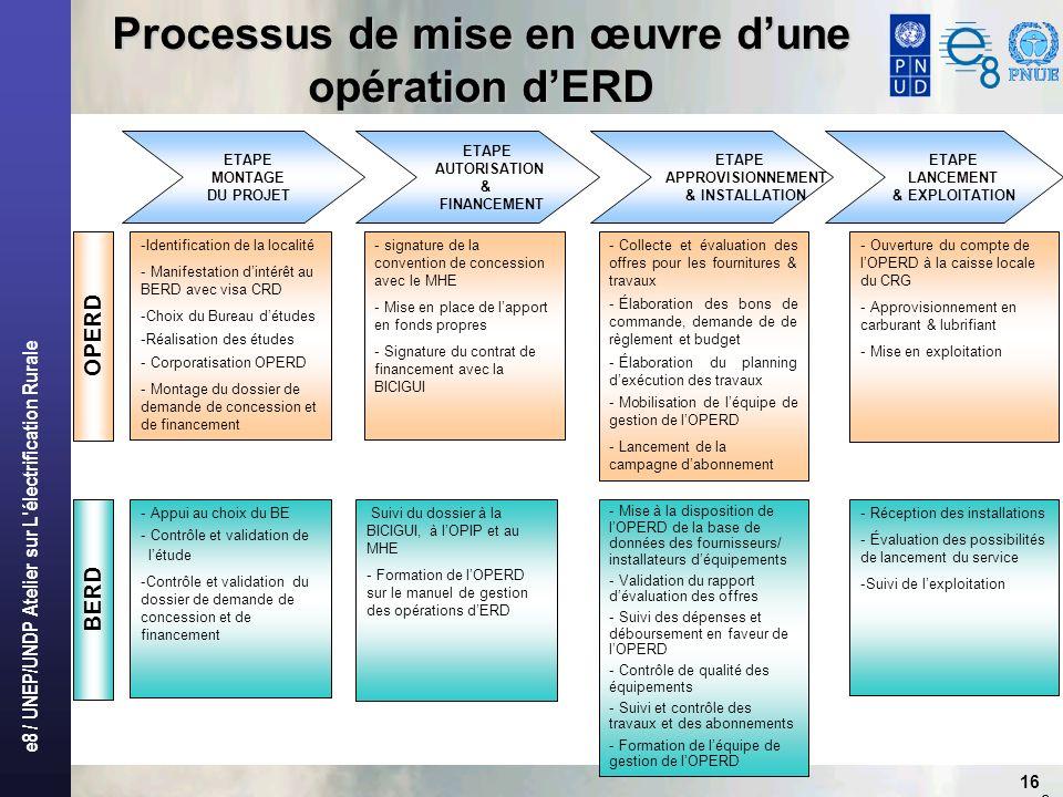 Processus de mise en œuvre d'une opération d'ERD