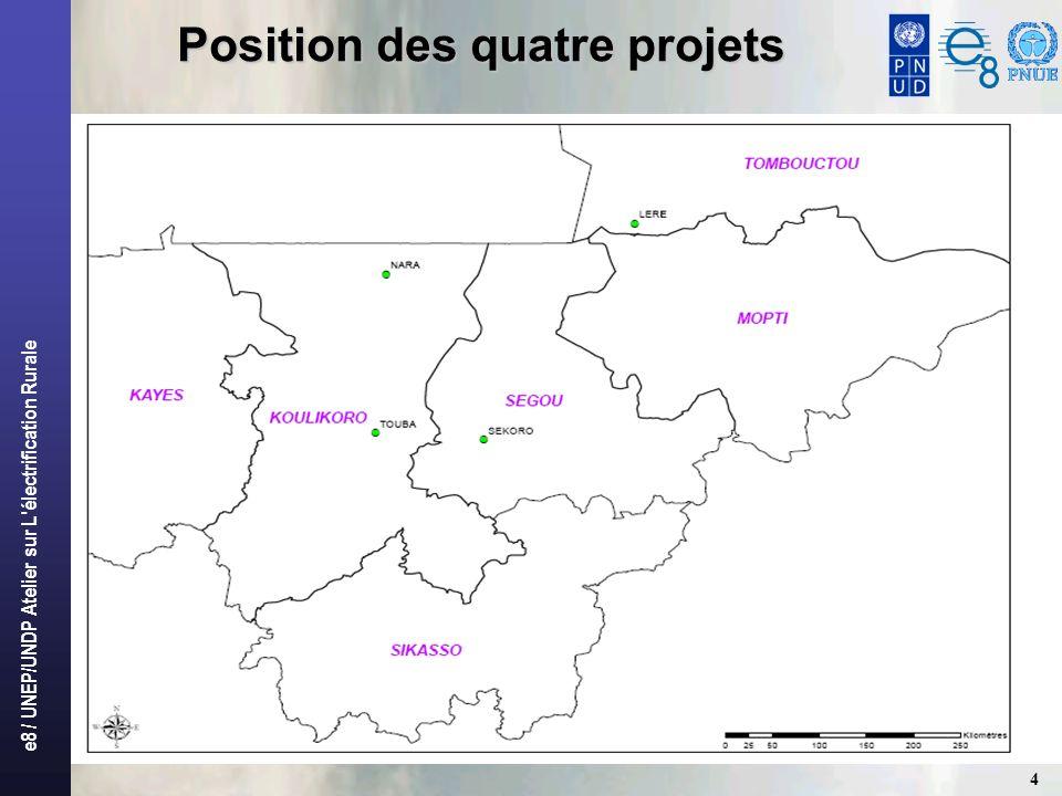Position des quatre projets