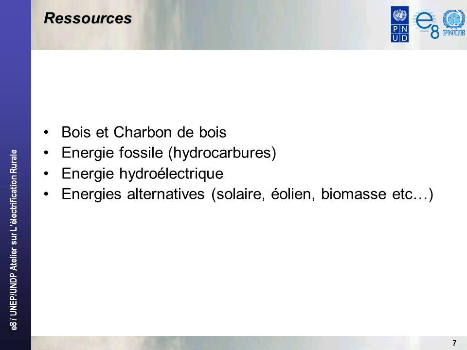 Ressources Bois et Charbon de bois. Energie fossile (hydrocarbures) Energie hydroélectrique.