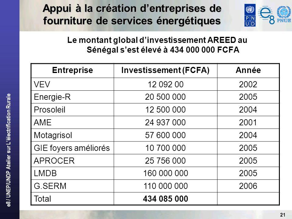 Investissement (FCFA)
