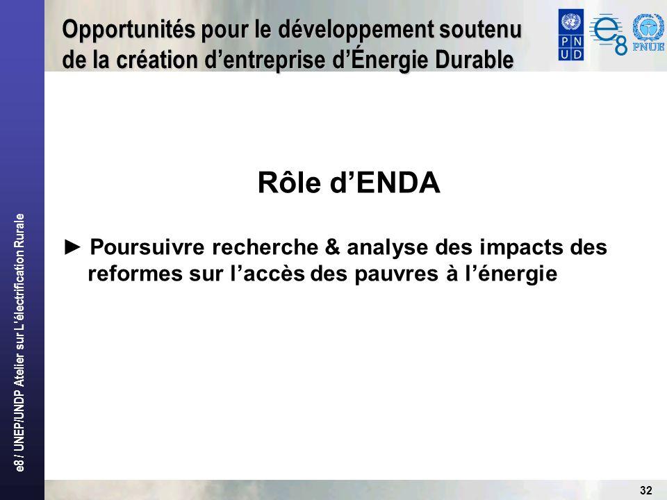 Opportunités pour le développement soutenu de la création d'entreprise d'Énergie Durable
