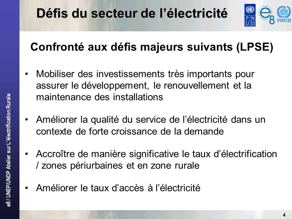 Défis du secteur de l'électricité