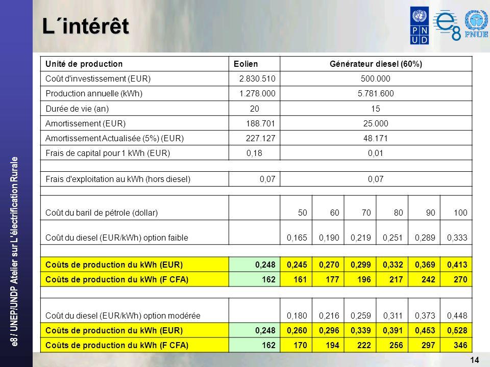 L´intérêt Unité de production Eolien Générateur diesel (60%)