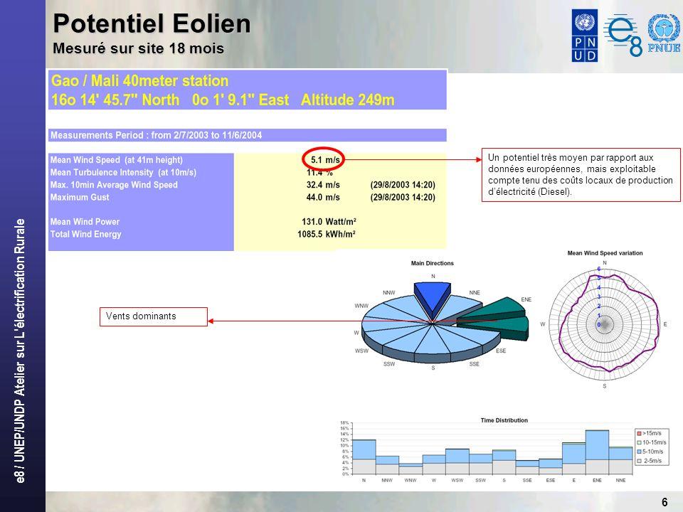 Potentiel Eolien Mesuré sur site 18 mois