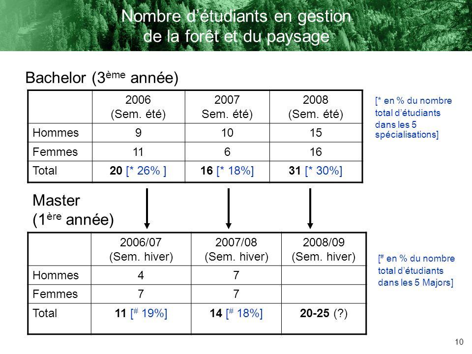 Nombre d'étudiants en gestion de la forêt et du paysage