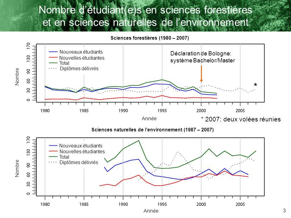 Nombre d'étudiant(e)s en sciences forestières et en sciences naturelles de l'environnement