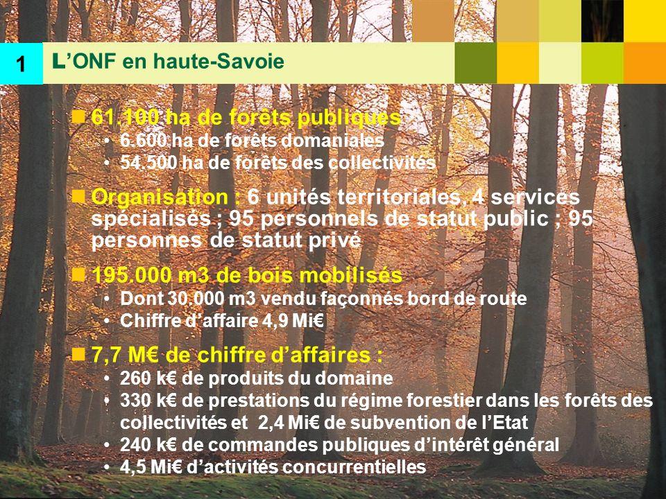 7,7 M€ de chiffre d'affaires :