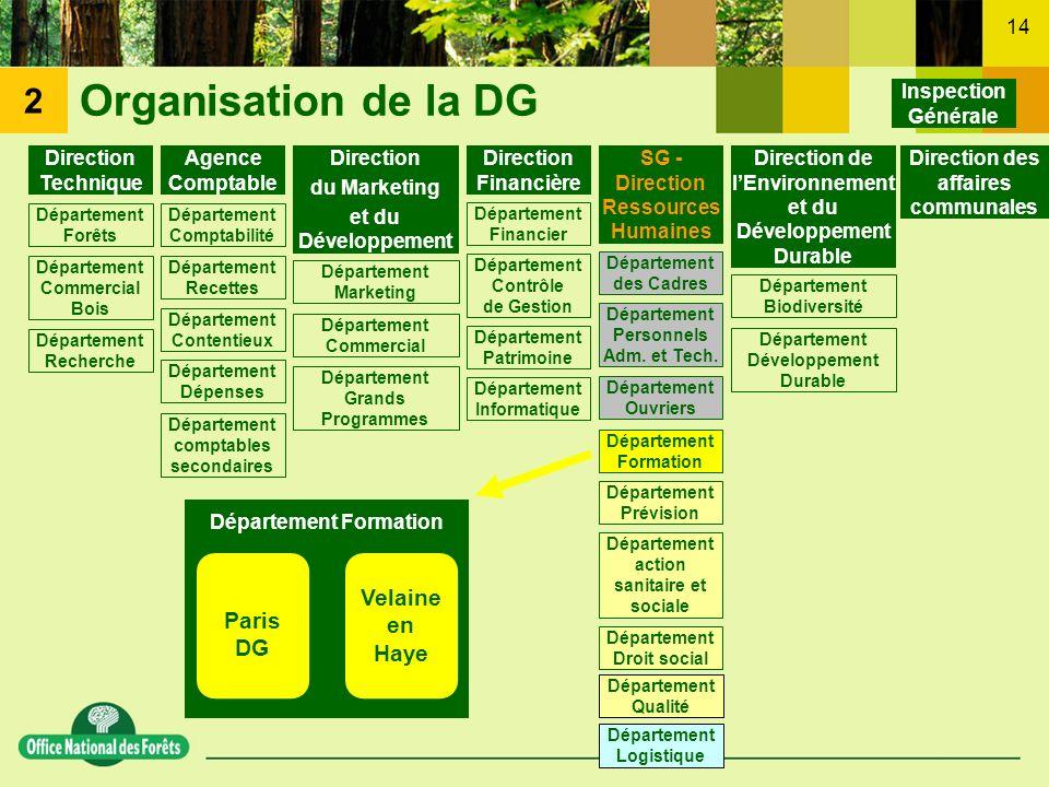 Organisation de la DG 2 Velaine en Haye Paris DG Inspection Générale