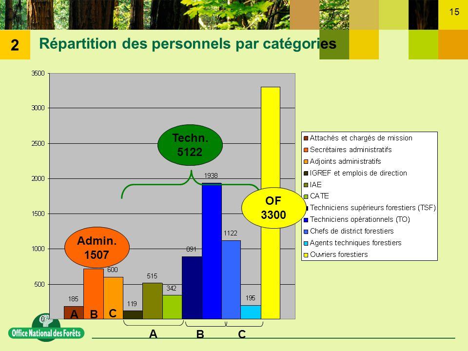Répartition des personnels par catégories