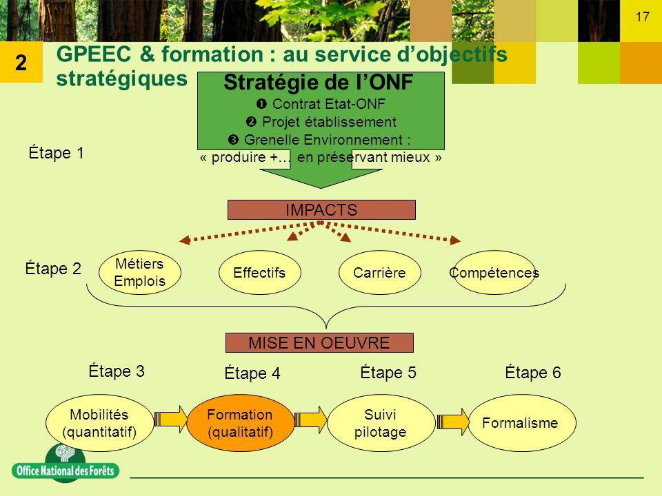 GPEEC & formation : au service d'objectifs stratégiques