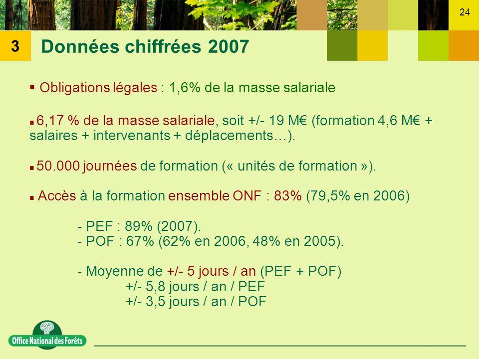 Obligations légales : 1,6% de la masse salariale