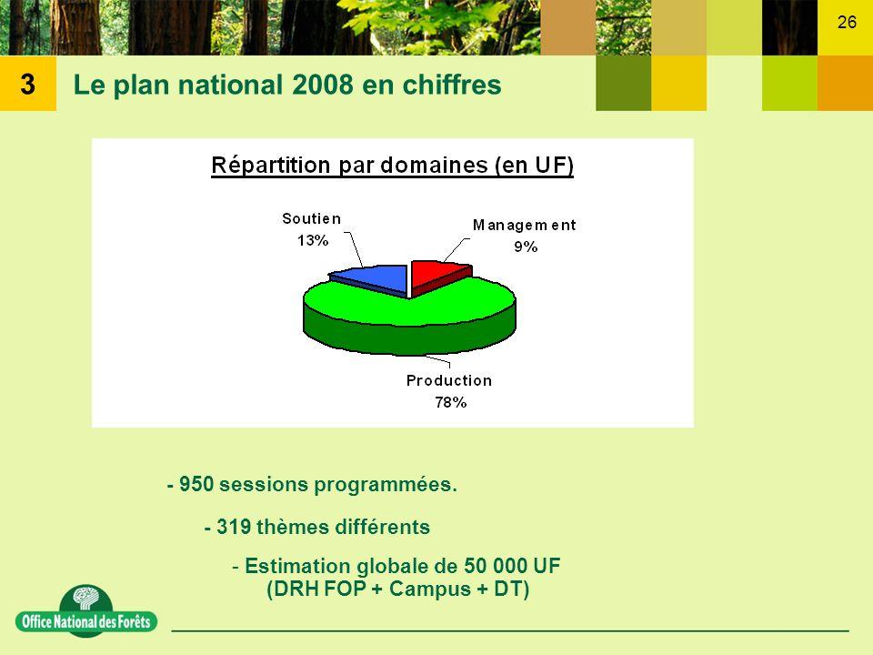 Le plan national 2008 en chiffres