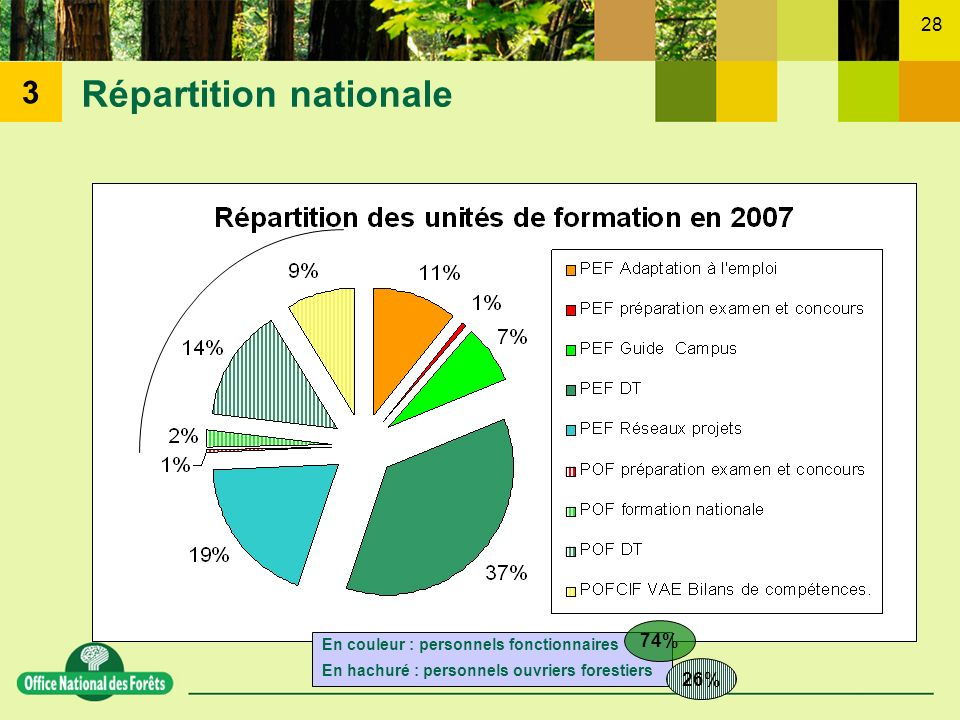 Répartition nationale