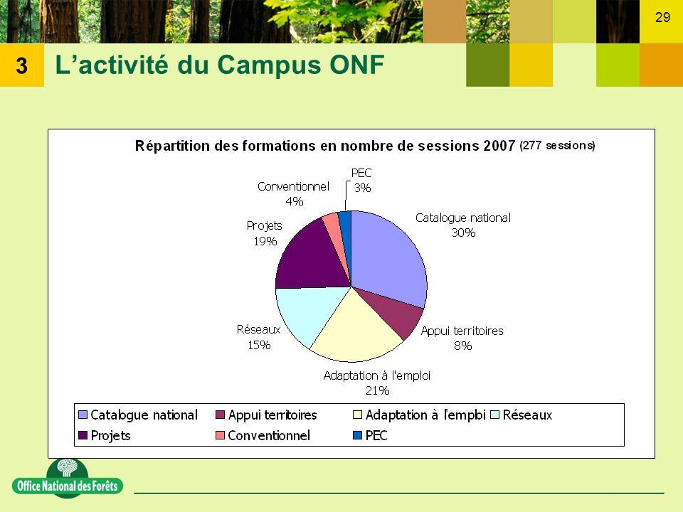 L'activité du Campus ONF