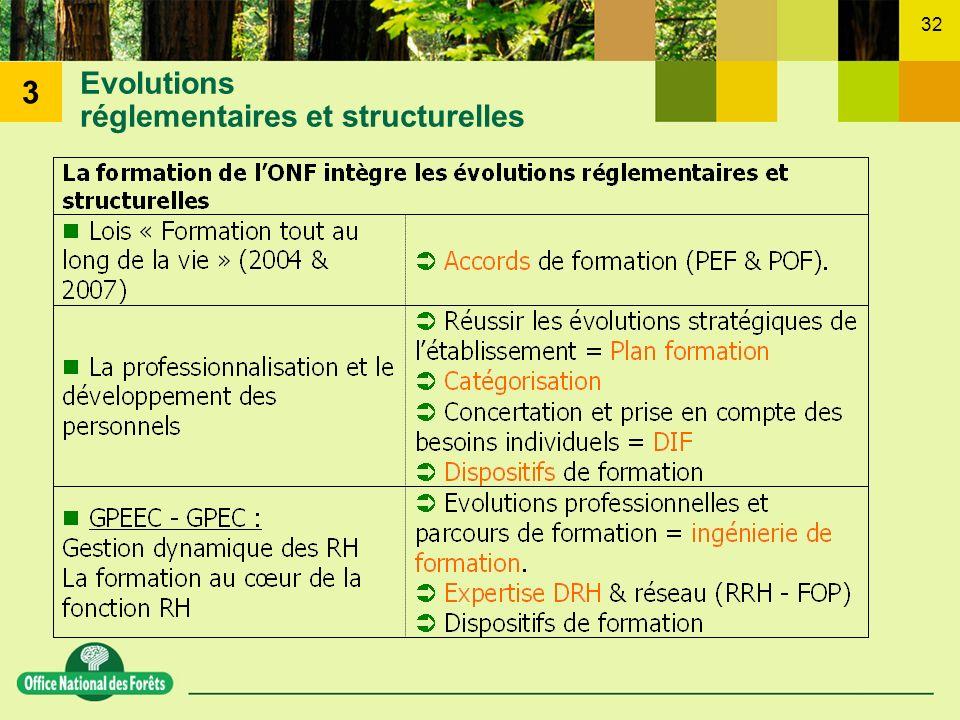 Evolutions réglementaires et structurelles