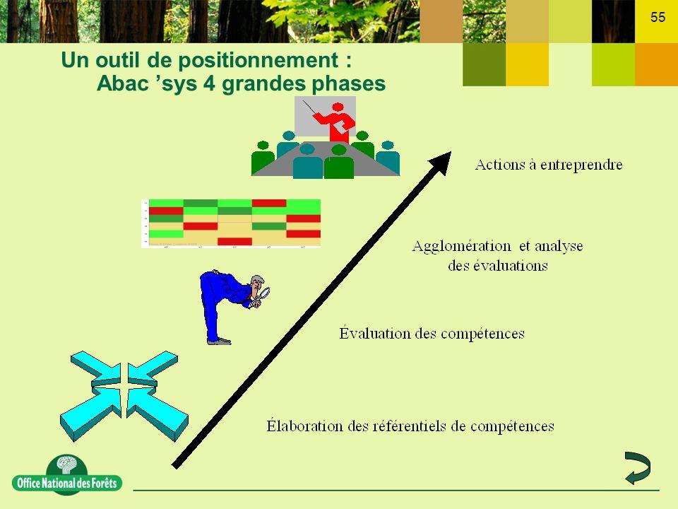 Un outil de positionnement : Abac 'sys 4 grandes phases