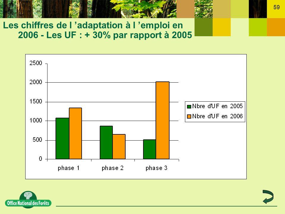 Les chiffres de l 'adaptation à l 'emploi en 2006 - Les UF : + 30% par rapport à 2005