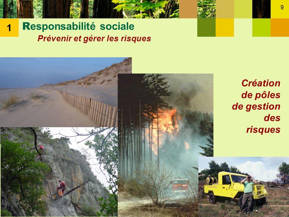 Responsabilité sociale Prévenir et gérer les risques