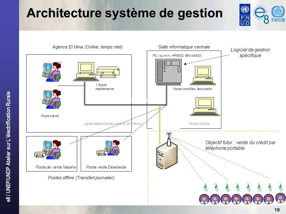 Architecture système de gestion