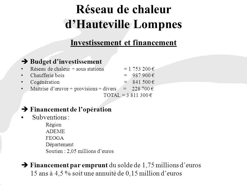 Réseau de chaleur d'Hauteville Lompnes Investissement et financement