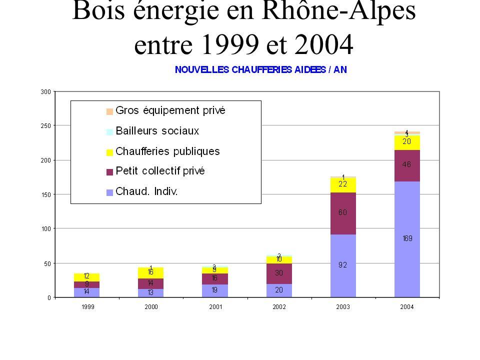 Bois énergie en Rhône-Alpes entre 1999 et 2004
