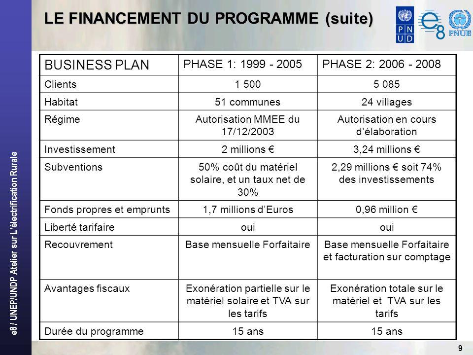 LE FINANCEMENT DU PROGRAMME (suite)