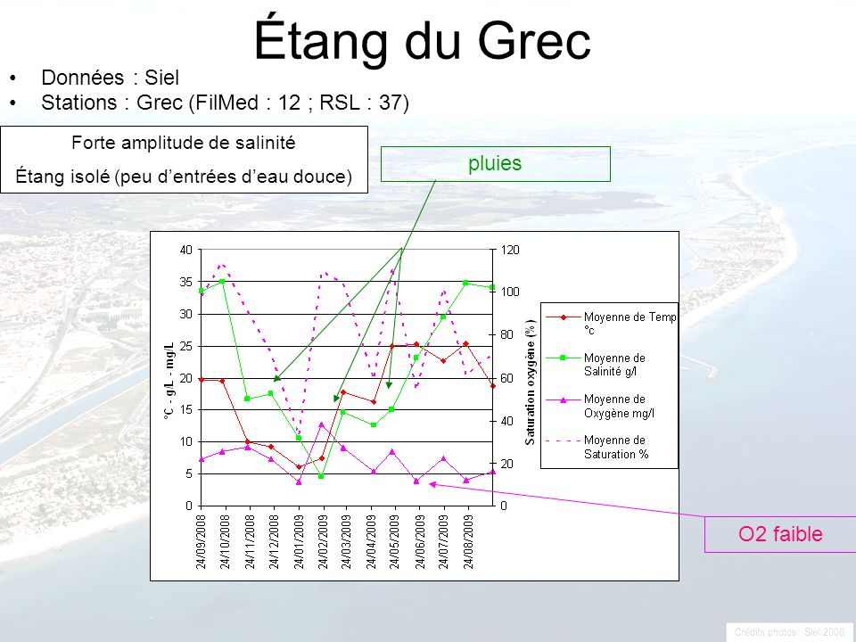 Étang du Grec Données : Siel Stations : Grec (FilMed : 12 ; RSL : 37)