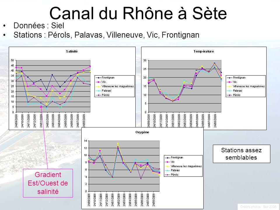 Canal du Rhône à Sète Données : Siel