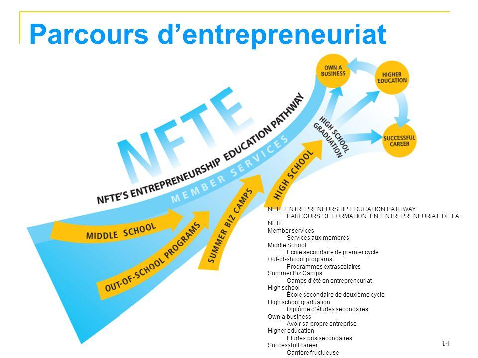 Parcours d'entrepreneuriat