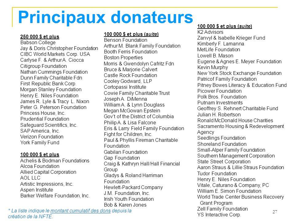 Principaux donateurs 100 000 $ et plus (suite) K2 Advisors
