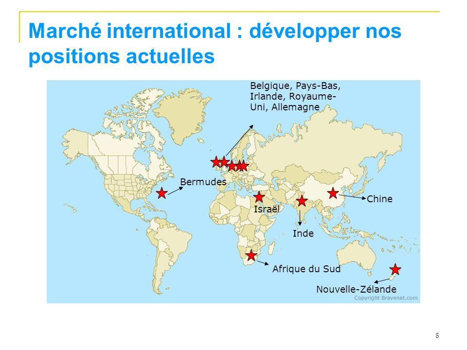 Marché international : développer nos positions actuelles