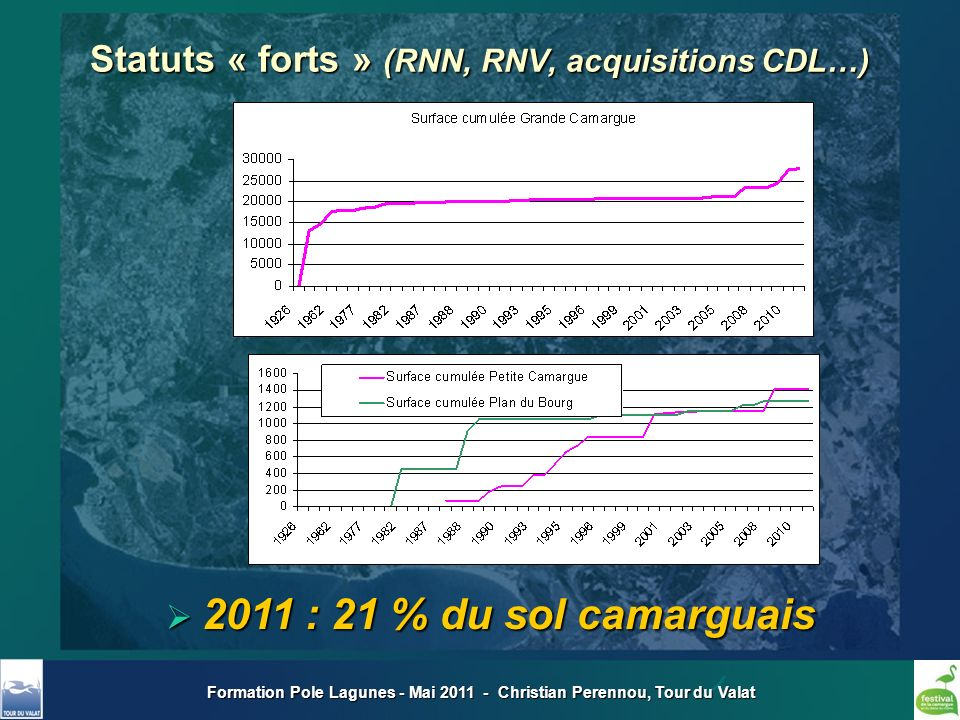 Statuts « forts » (RNN, RNV, acquisitions CDL…)