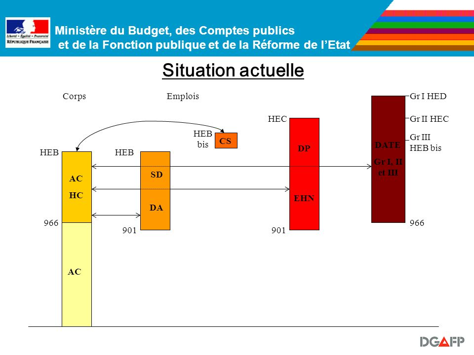 Situation actuelle Corps Emplois Gr I HED HEC Gr II HEC HEB bis Gr III