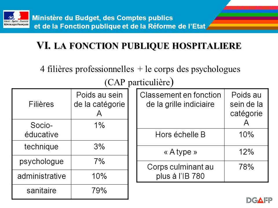 VI. LA FONCTION PUBLIQUE HOSPITALIERE 4 filières professionnelles + le corps des psychologues (CAP particulière)