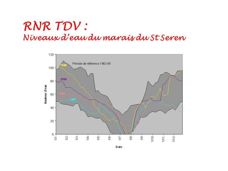 RNR TDV : Niveaux d'eau du marais du St Seren