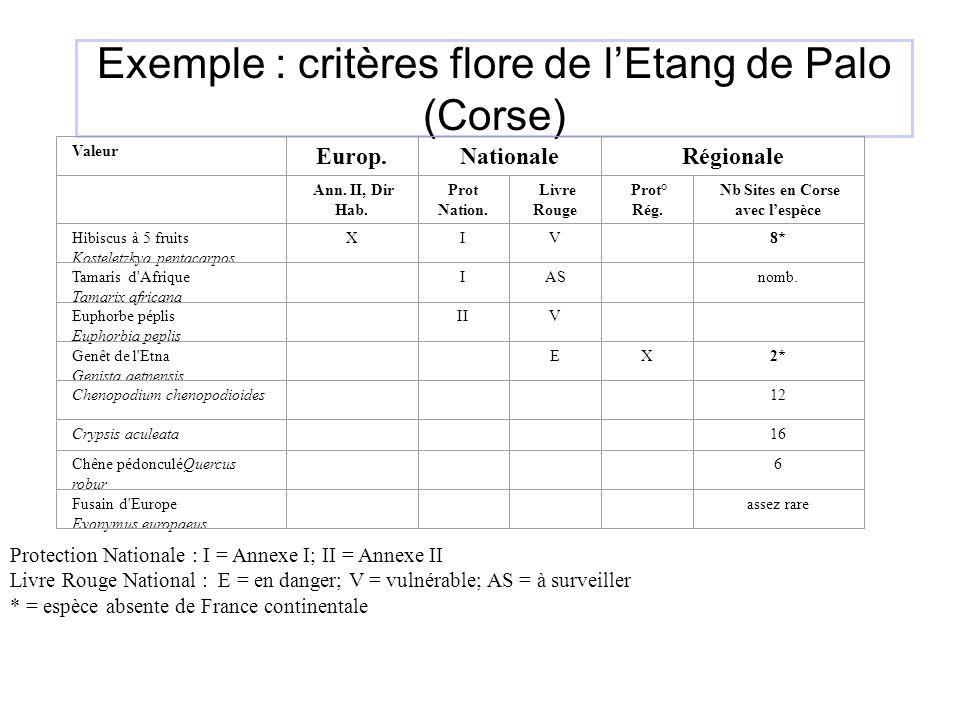 Exemple : critères flore de l'Etang de Palo (Corse)