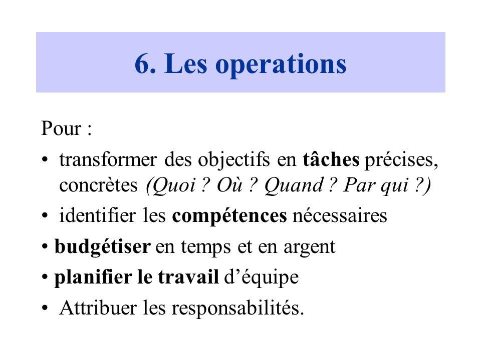 6. Les operations Pour : transformer des objectifs en tâches précises, concrètes (Quoi Où Quand Par qui )