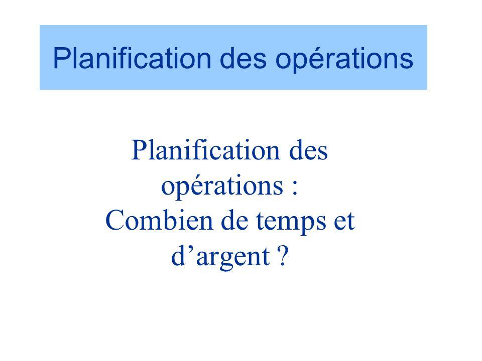 Planification des opérations : Combien de temps et d'argent