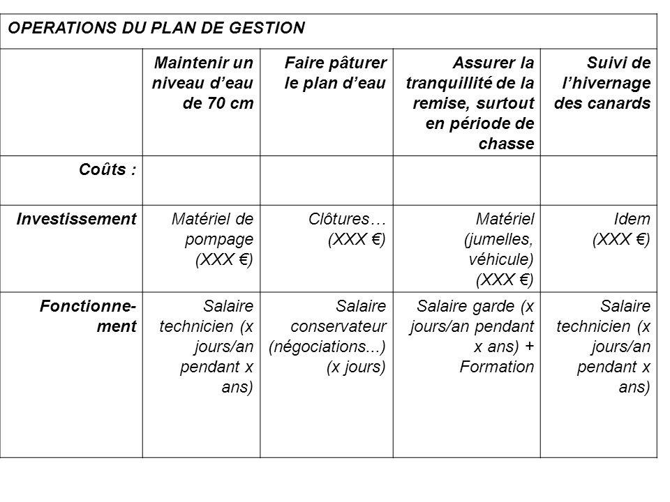 OPERATIONS DU PLAN DE GESTION