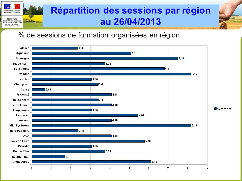 Répartition des sessions par région au 26/04/2013