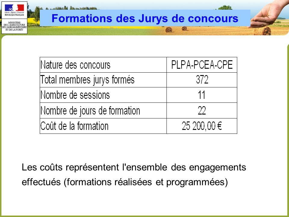 Formations des Jurys de concours
