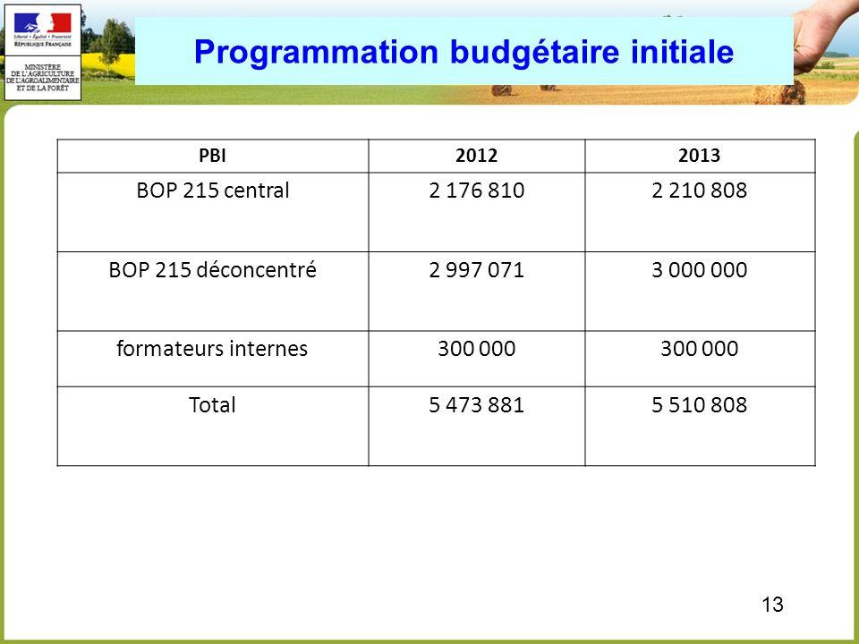 Programmation budgétaire initiale