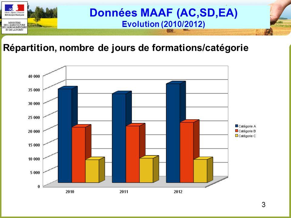 Données MAAF (AC,SD,EA) Evolution (2010/2012)