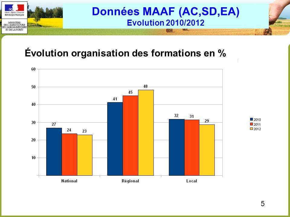 Données MAAF (AC,SD,EA) Evolution 2010/2012