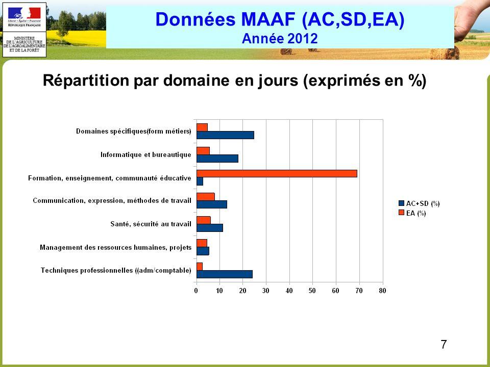 Données MAAF (AC,SD,EA) Année 2012