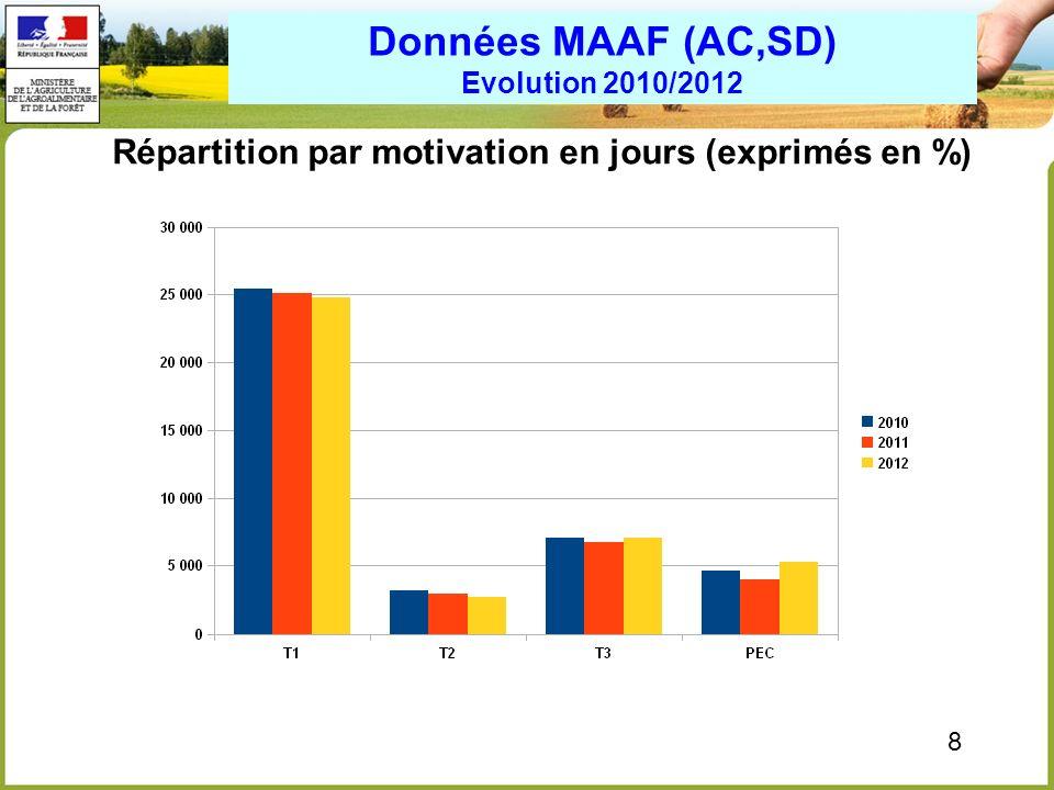 Données MAAF (AC,SD) Evolution 2010/2012