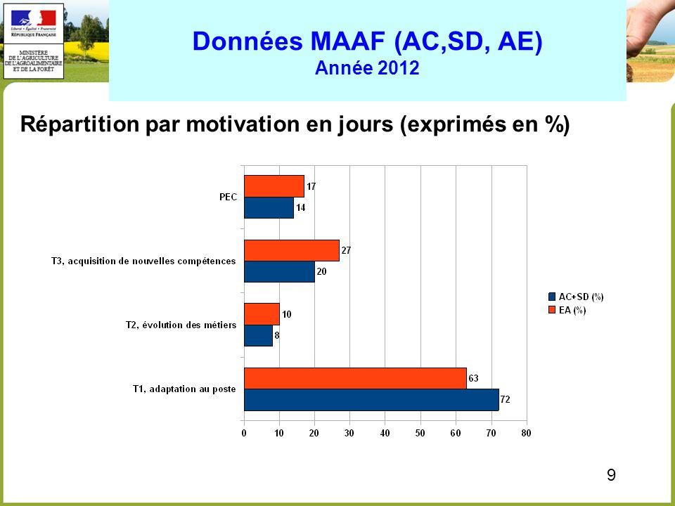 Données MAAF (AC,SD, AE) Année 2012