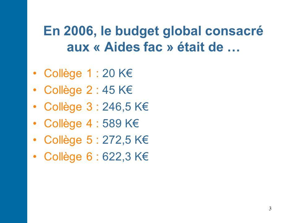 En 2006, le budget global consacré aux « Aides fac » était de …