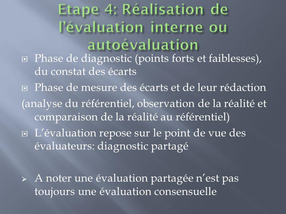 Etape 4: Réalisation de l'évaluation interne ou autoévaluation