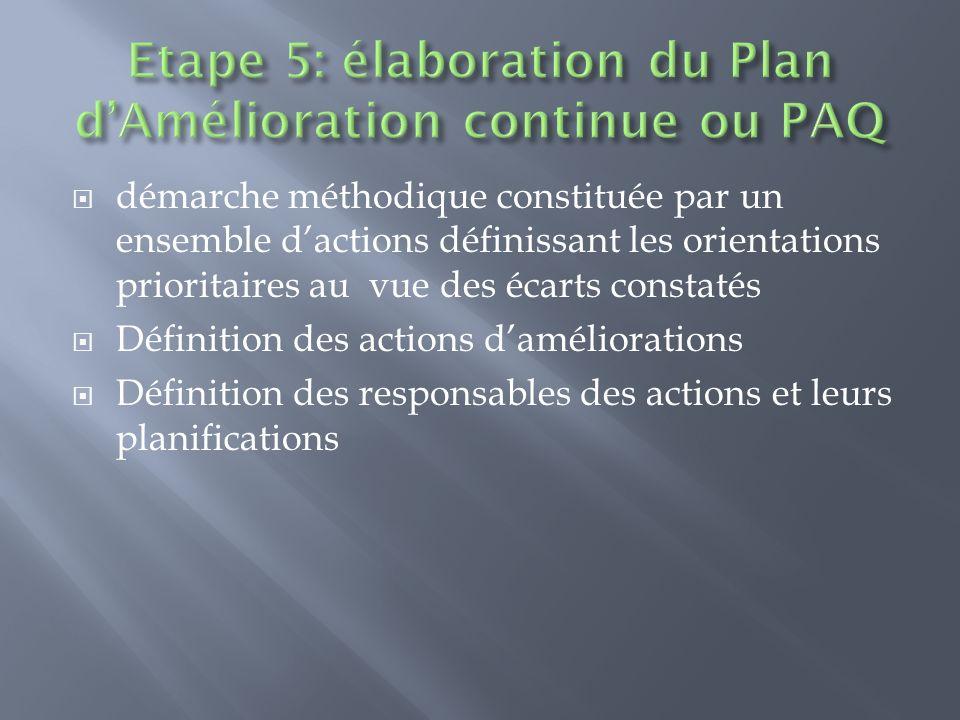 Etape 5: élaboration du Plan d'Amélioration continue ou PAQ